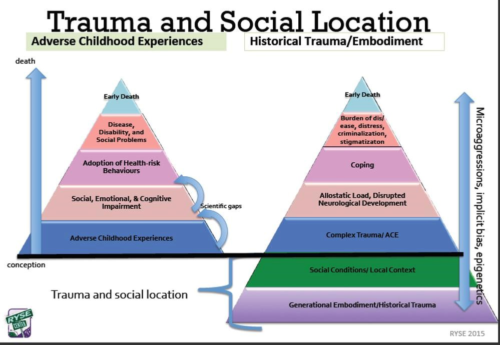 Trauma and Social Location