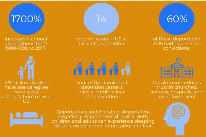 Infograph deportation