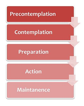 Figure 1 Transtheoretical Model. Modified from https://commons.wikimedia.org/wiki/File:Transtheoretical_Model_-_Stages_of_change.jpg. Used under Creative Commons Attribution-Share Alike 3.0