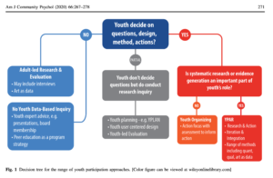 Decision Tree for the Range of Youth Participatory Approaches