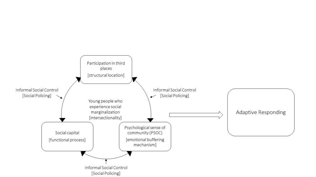 Littman Conceptual Model of Third Places